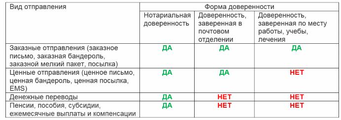 Изображение - Оформление доверенности на получение почты tablitsa